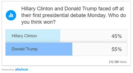 online-polls-show-donald-trump-easily-won-debate-against-hillary-clinton