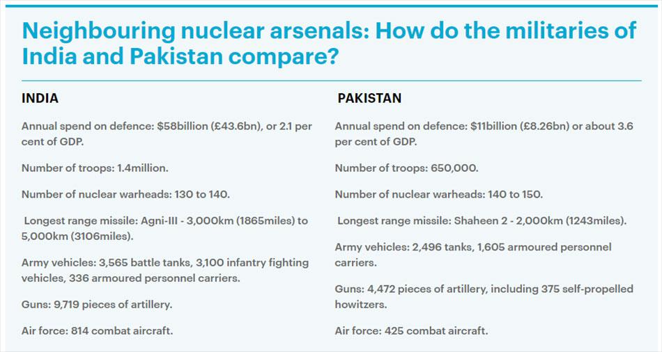 pakistan-shoots-down-2-indian-aircraft-military-jets-kashnir-border-nuclear-war-threat-escalation-india-weapons