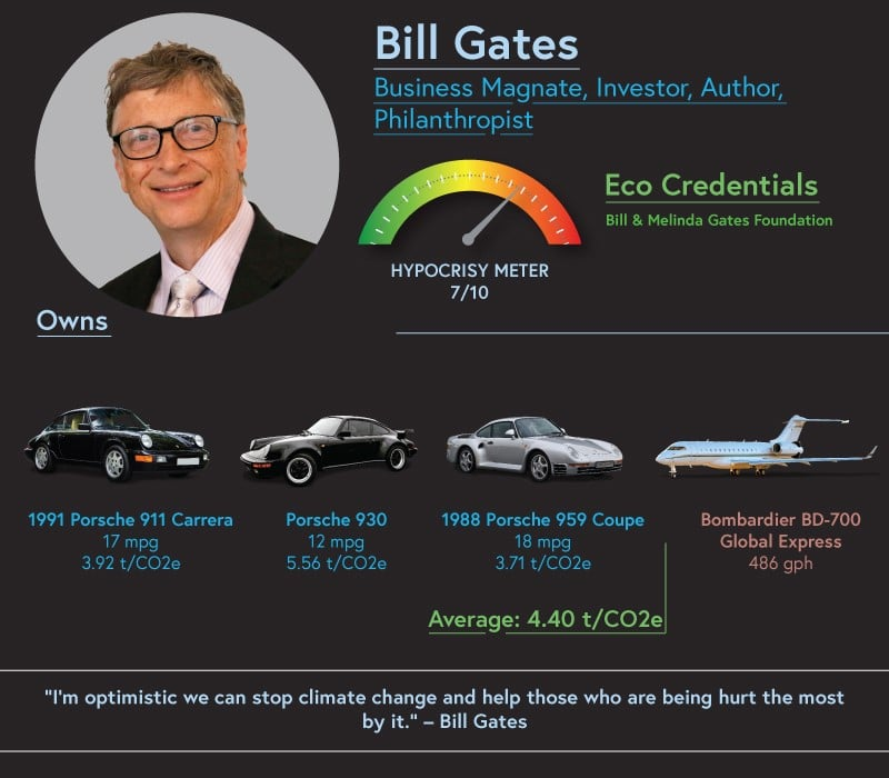 Bill Gates owns a collection of vintage Porsches, with the 18mpg 1988 Porsche 959 Coupe being the vehicle he uses on a daily basis.
