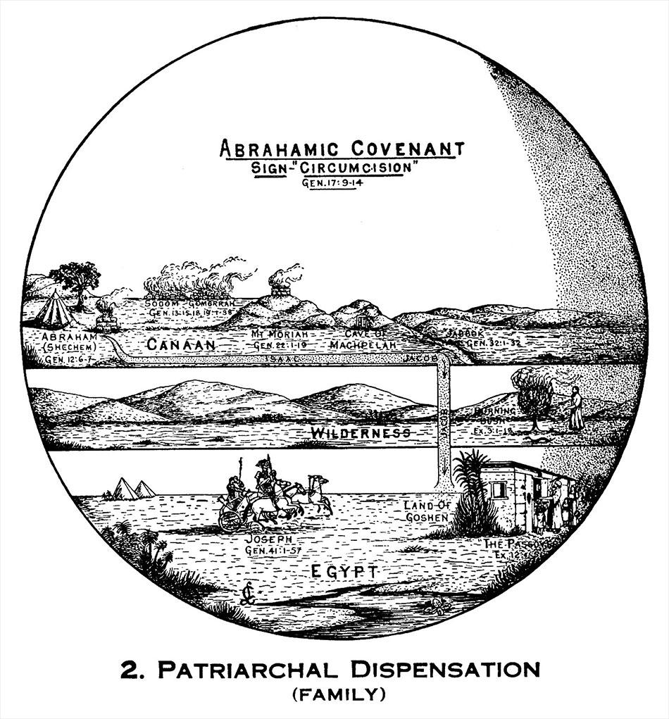 Larkin Charts Abrahamic Covenant of Circumcision