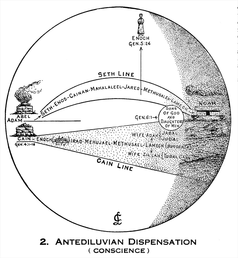 Larkin Charts Antediluvian Dispensation
