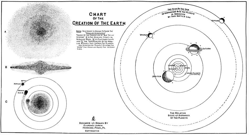 Larkin Charts The Creation of the Earth
