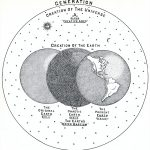 Larkin Chart The Creation of the Universe