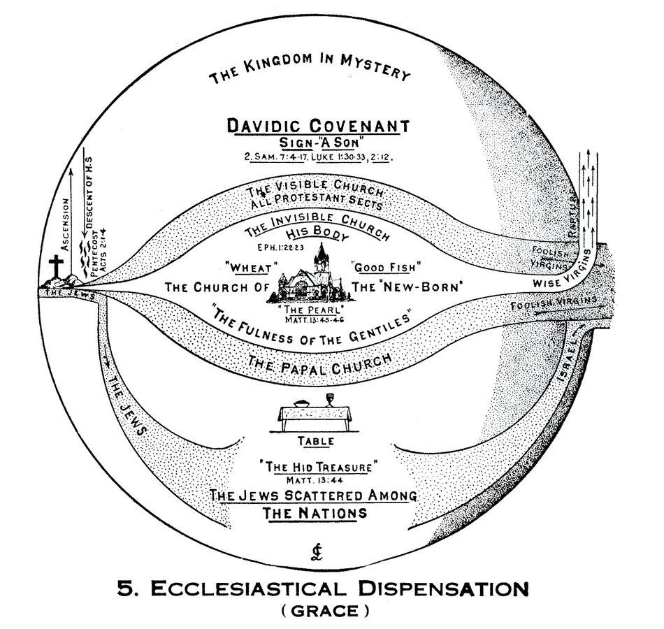 Larkin Charts Davidic Covenant
