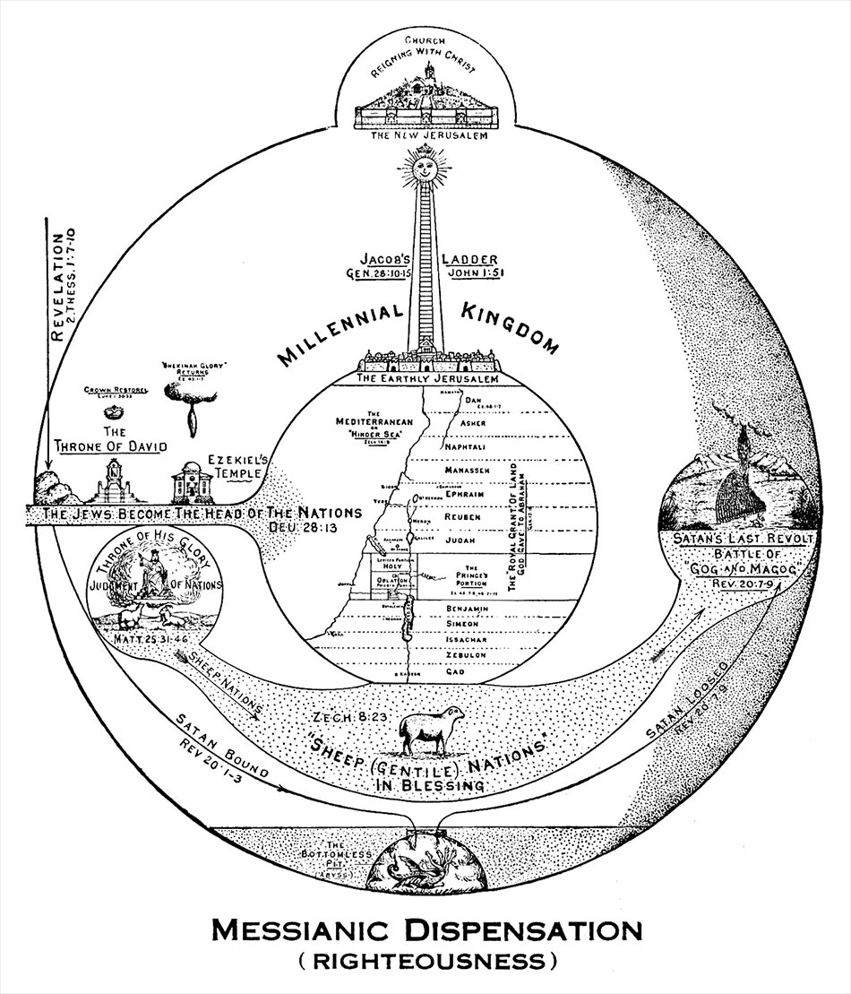 Larkin Charts Millennial Kingdom Messianic Dispensation