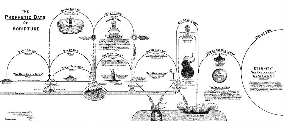 Larkin Charts The Prophetic Days of Scripture