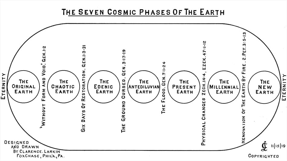 Larkin Charts Seven Cosmic Phases of the Earth