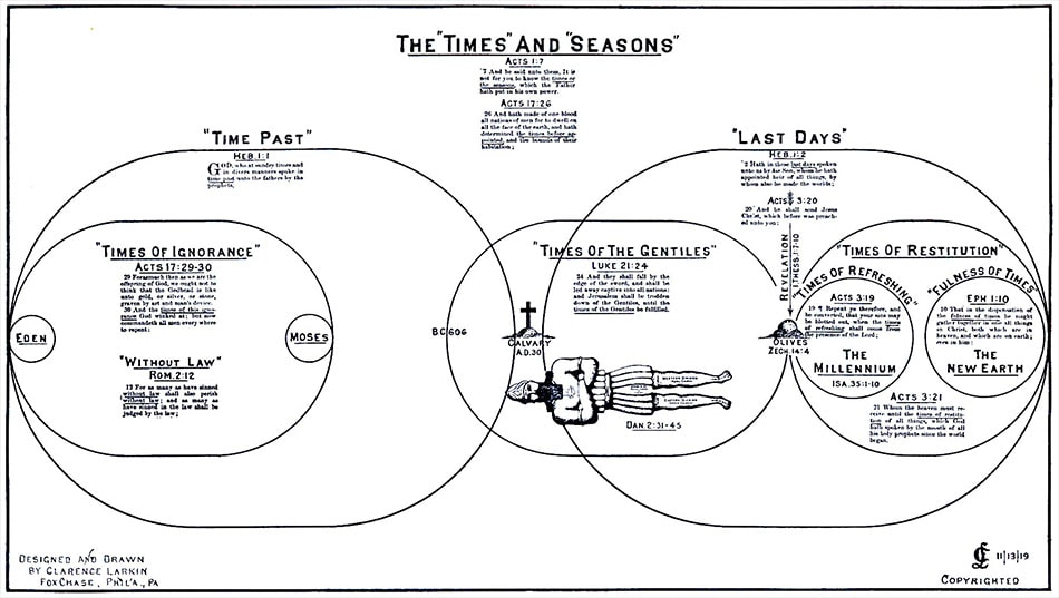 Larkin Chart The TImes and Seasons