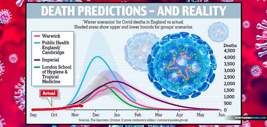 IN ENGLAND, THE UNITED STATES AND AROUND THE WORLD, THE COVID-1984 FEAR MONGERS ARE TWISTING STATISTICS TO CREATE A TERRIFYING BUT FALSE NARRATIVE Covid-1984-predictions-overblown-fear-mongering-new-world-order-933x445